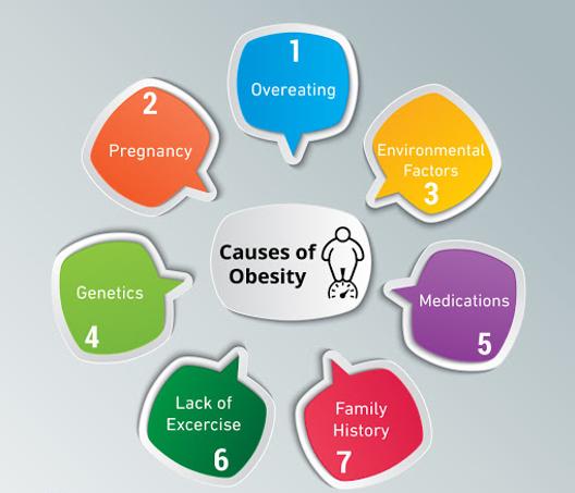 عوارض چاقی